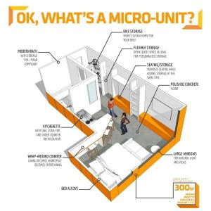 A drawing of what a micro-apartment might look like in Boston.  Photo Credit: Boston Business Journal